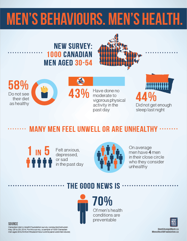 Men's Health Survey Report