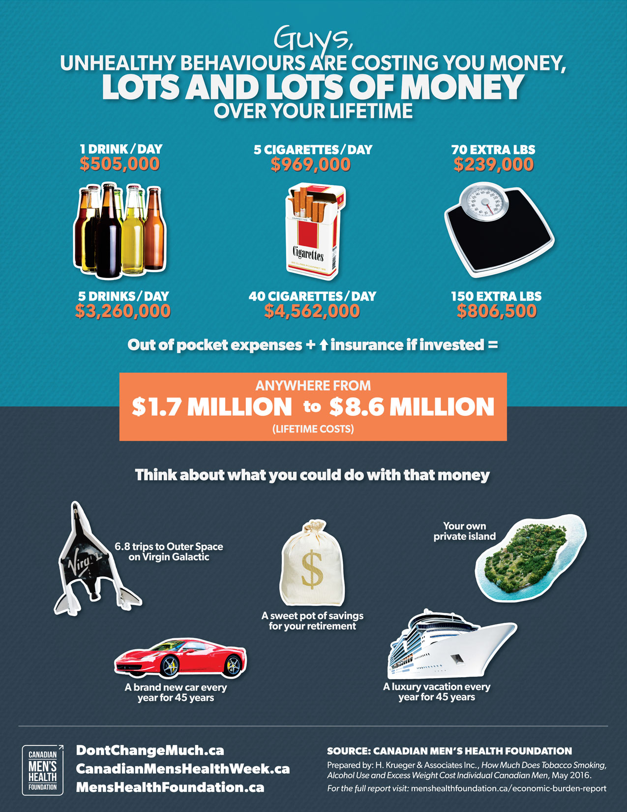 costs unhealthy behaviour