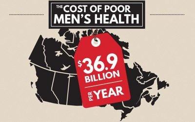 Poor Health Among Men Costs Canada $36.9 Billion a Year