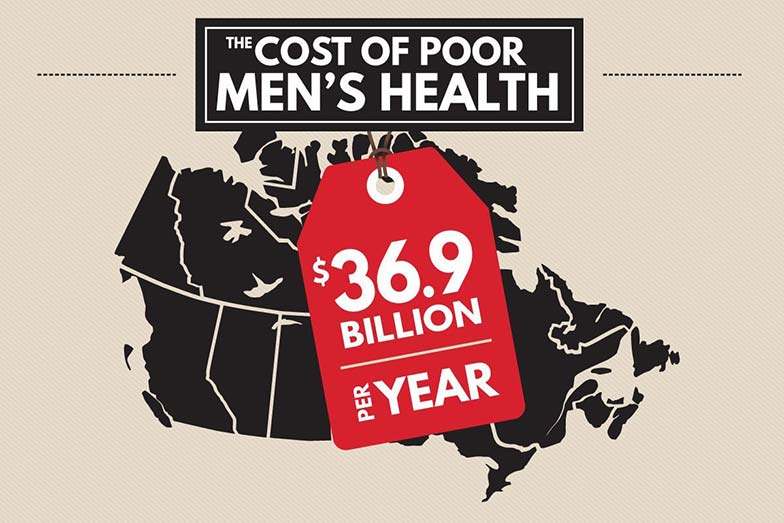 Men's Unhealthy Habits Are Costing Canada How Much?!