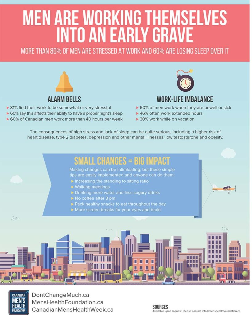 INFOGRAPHIC: Men Are Working Themselves Into An Early Grave